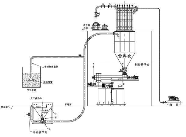 负压气力输送设备价格及介绍
