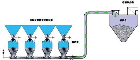 济南气力输送设备厂家