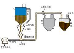 靖江气力输送设备厂家