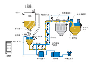 浙江气力输送设备厂家