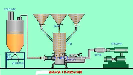 广州气力输送设备厂家
