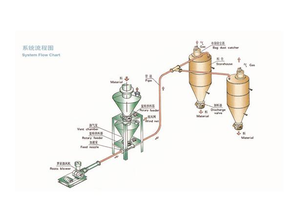 高频气力输送机械设备厂家