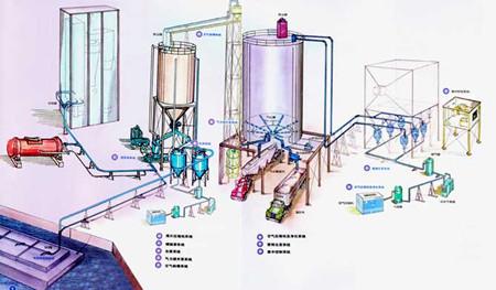 煤粉气力输送设备厂家