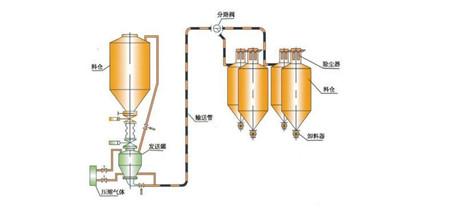 气力输送设备生产厂家