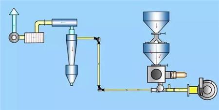 杭州气力输送自动化设备厂家