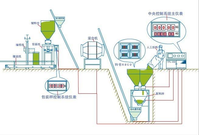 南安配料系统厂家