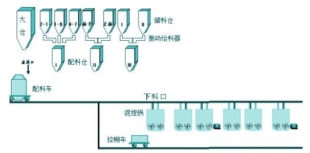 小型配料系统生产厂家