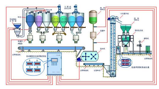 小料配料系统与自动配料系统的区别